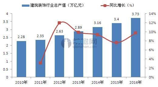 2010-2016年中国建筑装饰行业产值及同比增长(单位:万亿元,%)