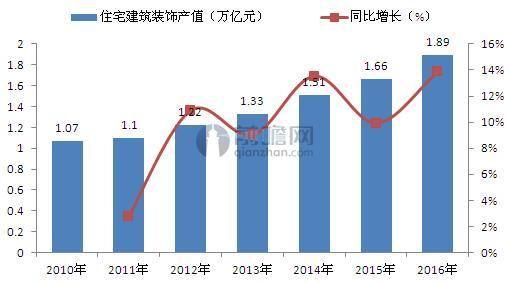 2010-2016年中国住宅建筑装饰产值及同比增长(单位:万亿元,%)