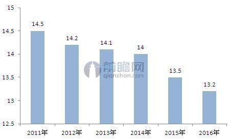 2011-2016年建筑装饰企业数量(单位:万家)