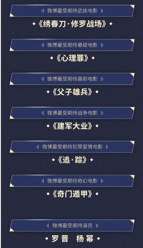 2017微博电影之夜完整版获奖名单:赵丽颖冯绍峰获最受期待银幕组合(二)