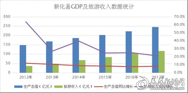 新化县GDP及旅游收入数据统计