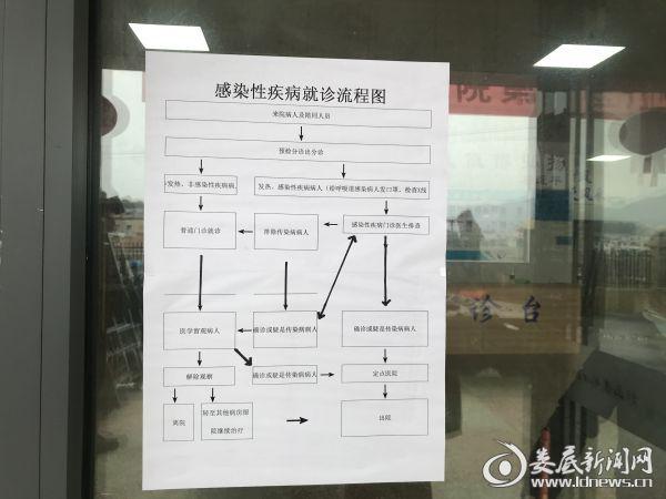 (粘贴医院门诊厅的感染性疾病就诊流程图)