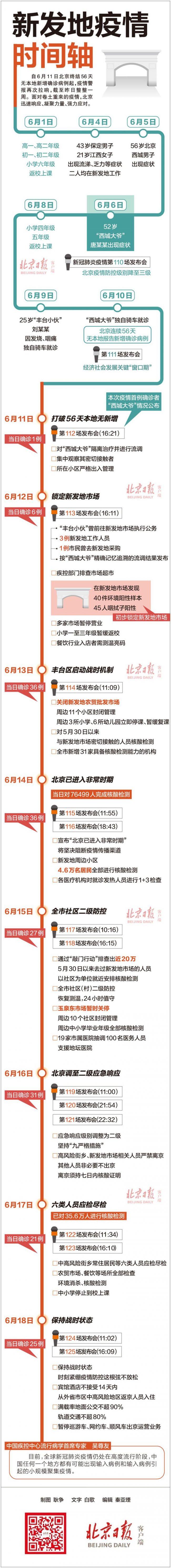 一图速懂丨北京新发地疫情时间轴