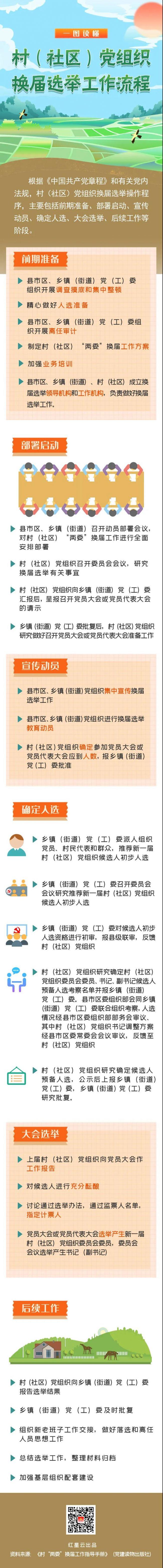 《【恒达代理主管】一图读懂!村(社区)党组织换届选举工作流程》