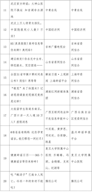 """《【恒达娱乐怎么代理】""""2020年度中国互联网辟谣优秀作品""""揭晓》"""