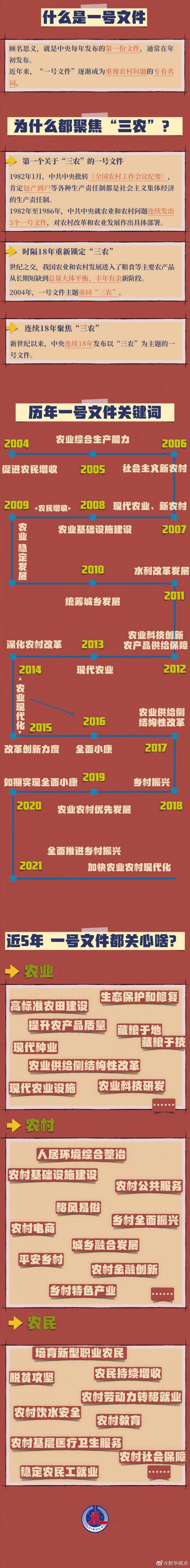 《【恒达主管】转发收藏!2021年中央一号文件发布 历年一号文件重点都为你划出来了》